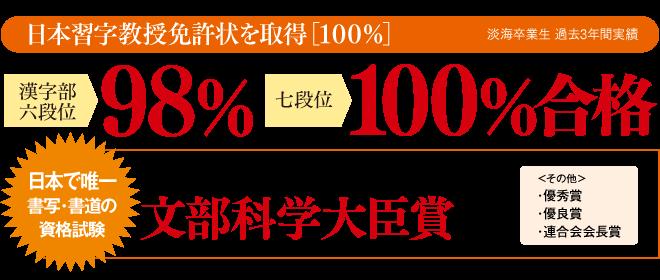 日本習字教授免許状を取得 100% 漢字部六段位 98% 七段位 100%合格