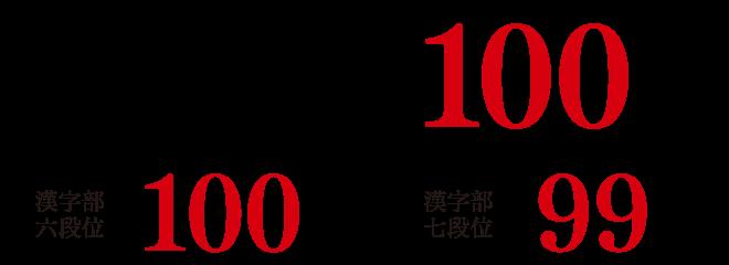 日本習字教授免許状を取得 100% 漢字部六段位 100% 七段位 99%合格