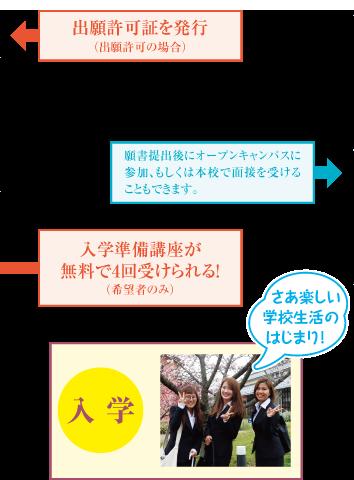 出願許可証を発行〜入学