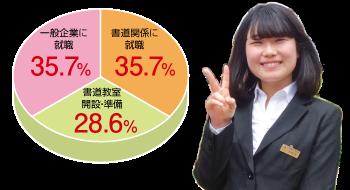 卒業生実績円グラフ